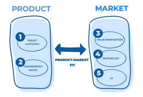 Product market fit grafico